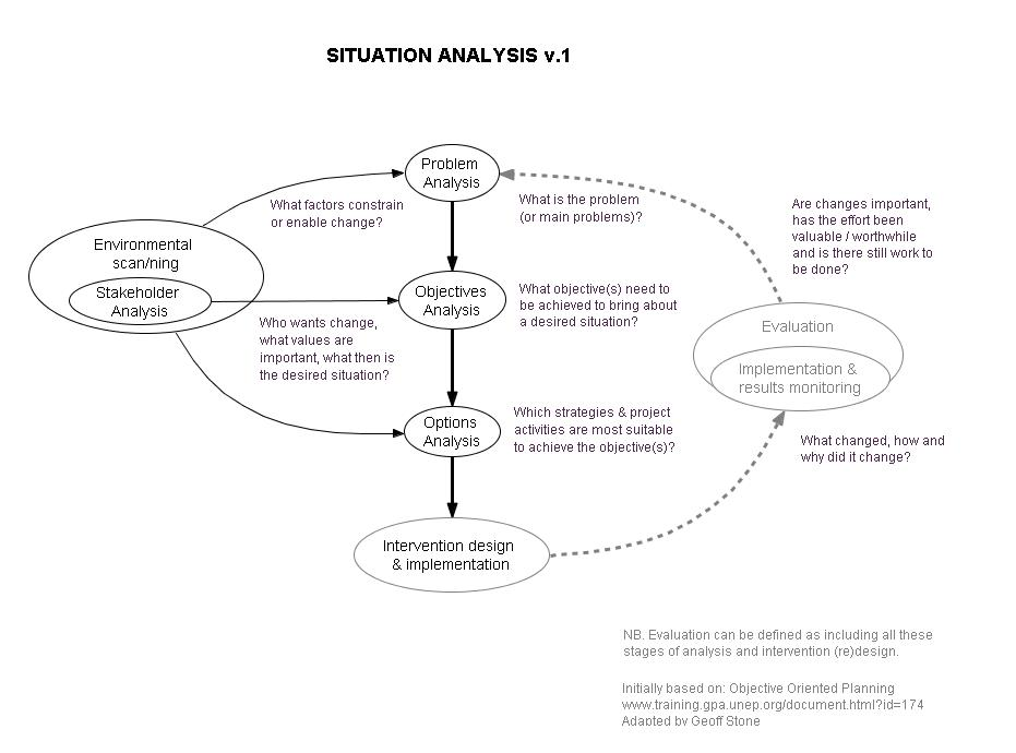 skilbecks situational analysis curriculum model Differentiation (cd) according to skilbeck (1984), sbcd is the planning,   schools operating as separate entities, it is highly unlikely that this situation  pertains to systemic  did assist teachers with the main sbcd processes of  analysis, design,  with capable students as positive role models, the  discrepancy in learning.